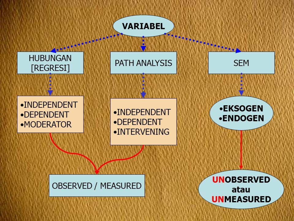 VARIABEL HUBUNGAN. [REGRESI] PATH ANALYSIS. SEM. INDEPENDENT. DEPENDENT. MODERATOR. EKSOGEN.